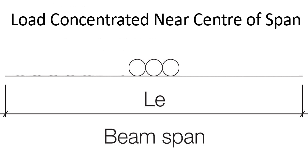Metal Framing Load Concentrated Near Centre of Span