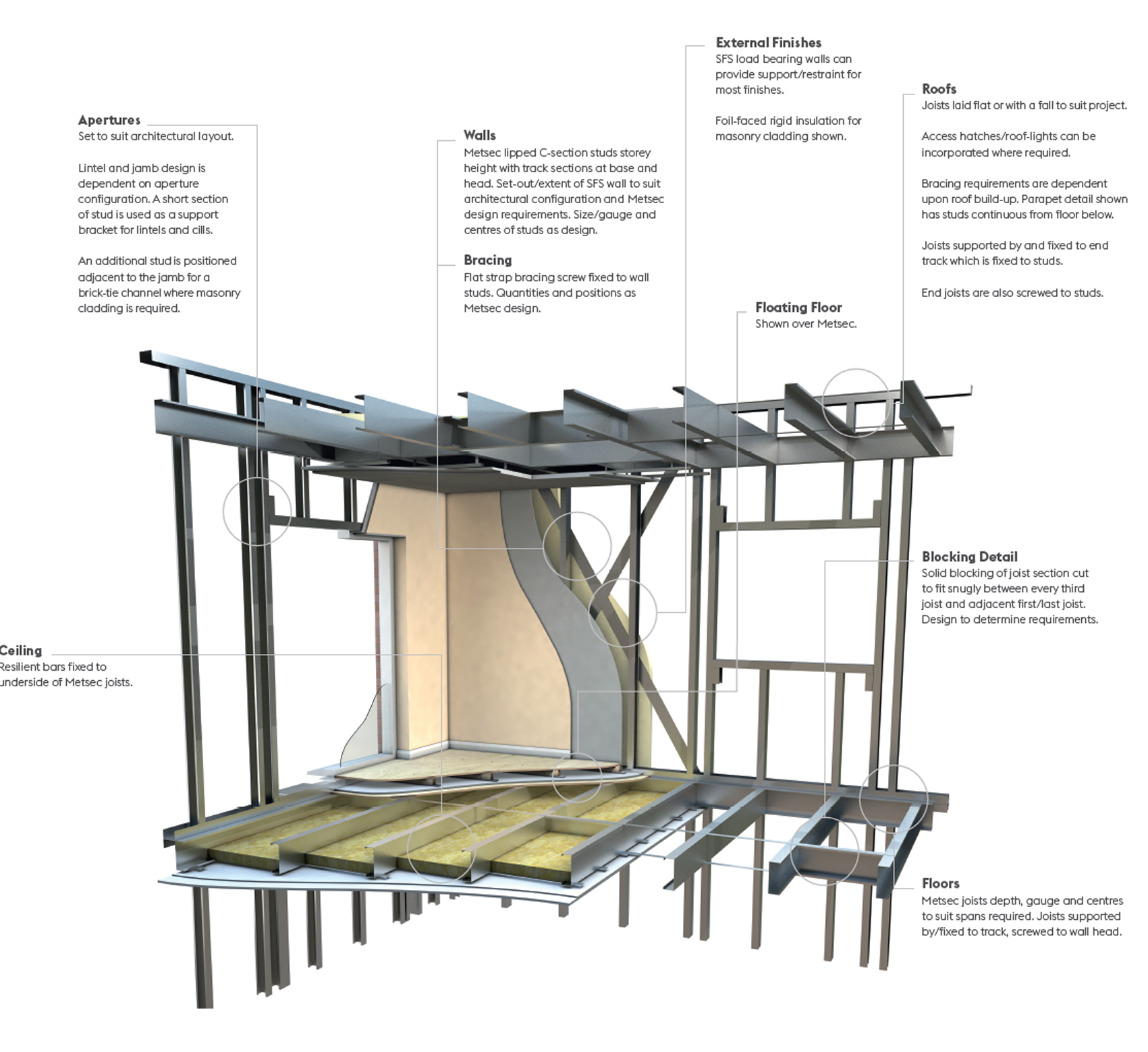 Load Bearing Solutions Details