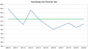 Total Energy by Year Graph